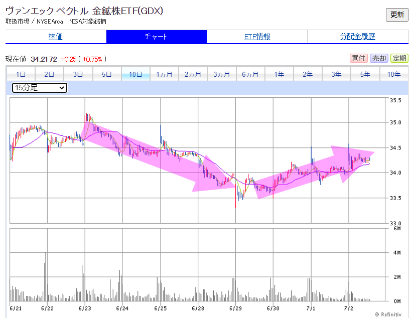 GDX下がってからの上がりのグラフ
